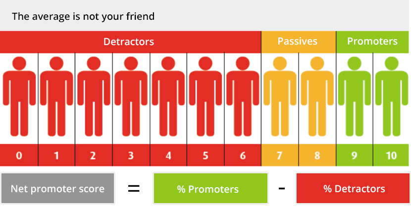 """net promoter score nps at apple Apple consistently retains the top spot in net promoter score (nps) rankings and their support system is voted number one year after year everything they touch lives up to walt disney's famous quote on customer service: """"do what you do so well that they will want to see it again and bring their friends."""