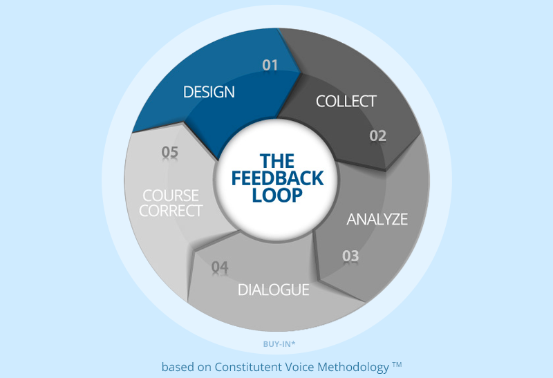 Feedback Loop Design